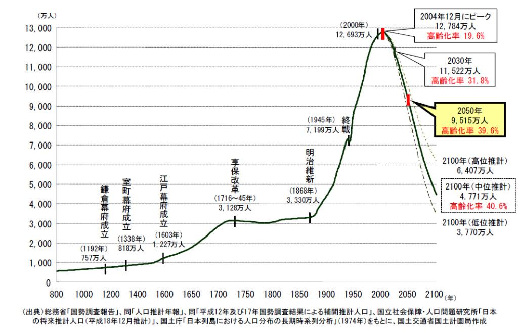 日本の人口推移・国交省作成